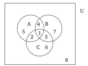 Диаграмма венна примеры решения задач методы решения физических задач доклад