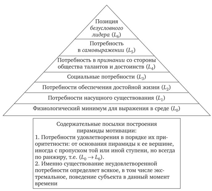 Пирамида побудительных мотивов поведения потребителя — структурная схема по Маслоу (Maslow)
