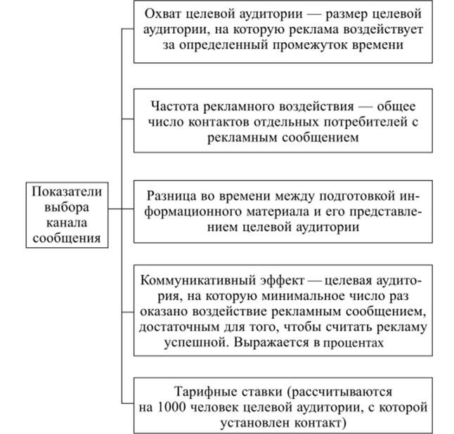Показатели, учитываемые при выборе канала сообщения