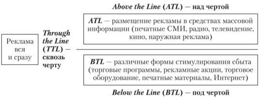 Схема ATL-, BTL- и TTL-рекламы