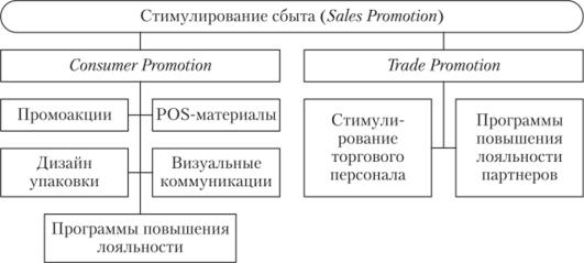 Классификация стимулирования сбыта