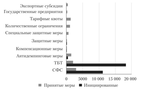 Таможенные ставки в россии на импортной спортивной обуви