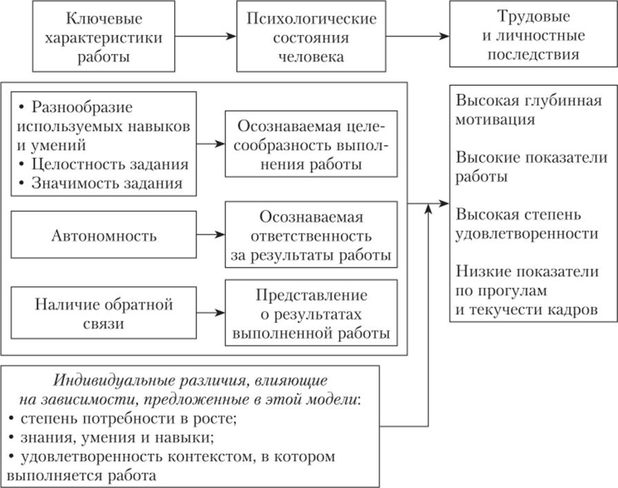 Модели характеристики работ менеджмент история бренда картье