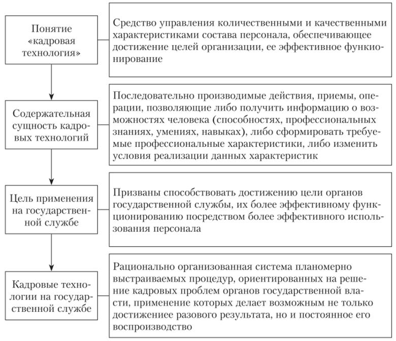 Решение задач кадровой службы решение задачи по техническим параметрам