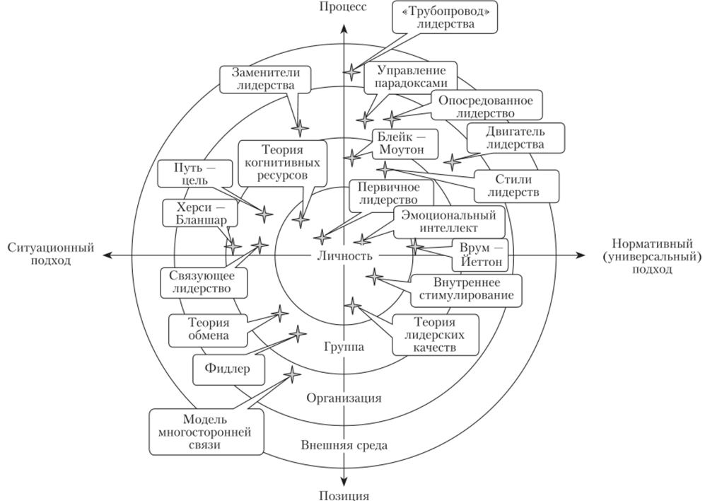 Классификация теорий лидерства