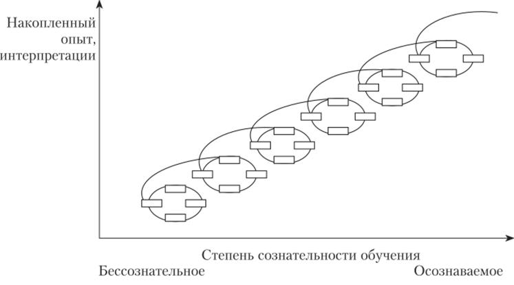 Спираль обучения-развития лидера