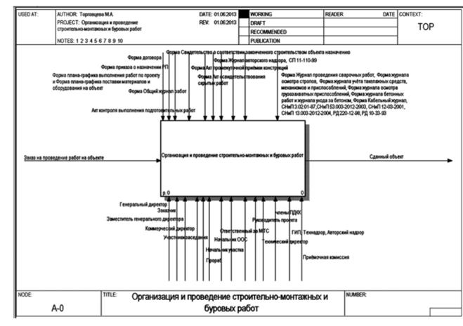Девушка модель процесса строительных работ работа онлайн городовиковск