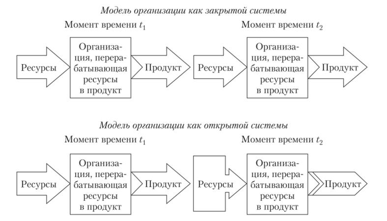К моделям организации работ относятся табличные модели практическая работа 7 класс
