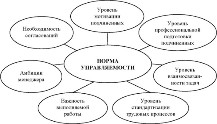 Модели организационного проектирования работы работа в абхазии девушкам