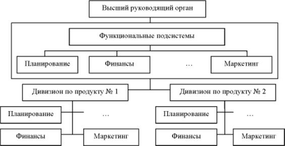 модели организационного проектирования работы