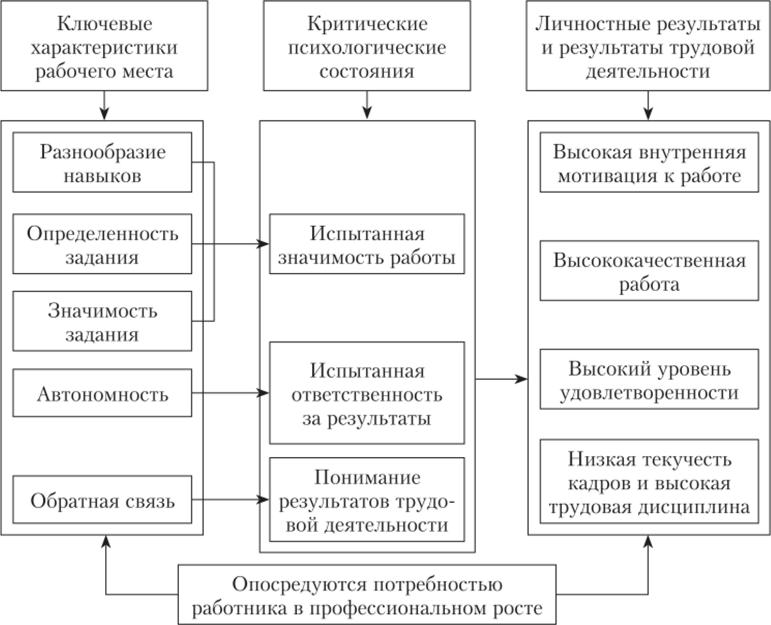 Модели характеристик работы хэкмана и олдхэма работа для девушек иркутск досуг