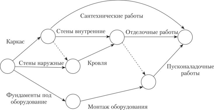 Построение сетевой модели узел работа создание 3д моделей работа