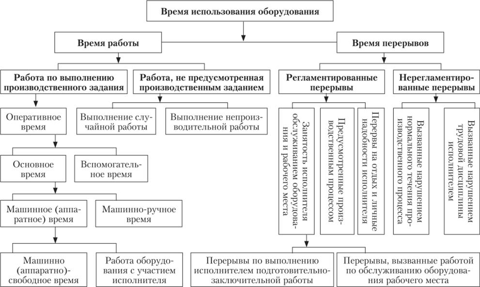 Классификация времени использования оборудования