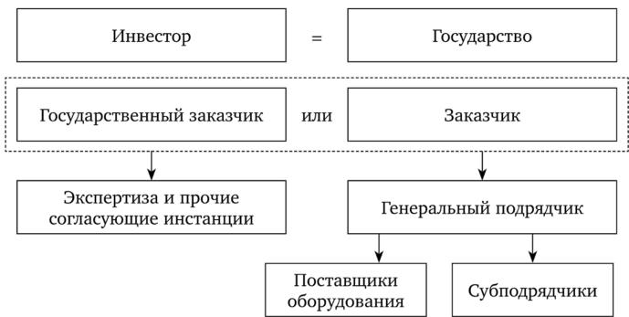Взаимодействие субъектов инвестиционной деятельности при бюджетном финансировании