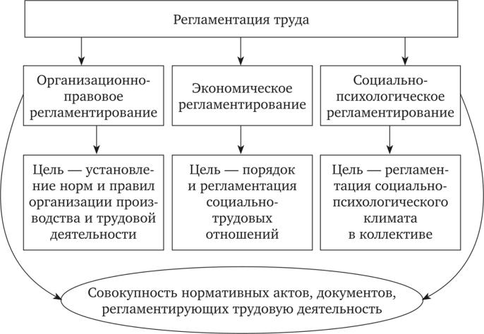 Цели и задачи разновидностей регламентации труда