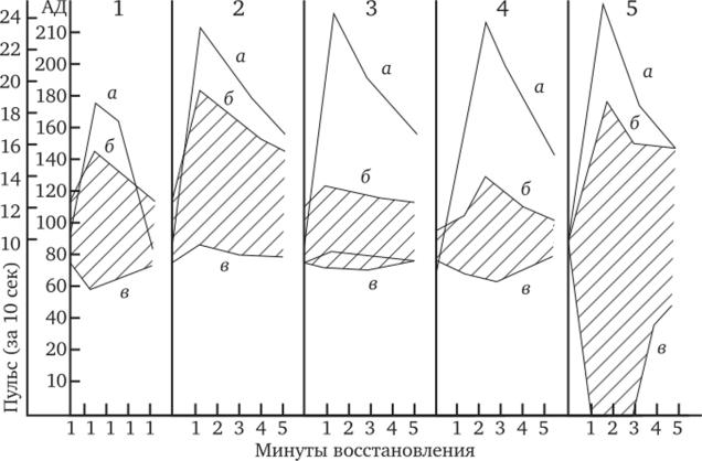 Гипертонический тип реакции на нагрузку