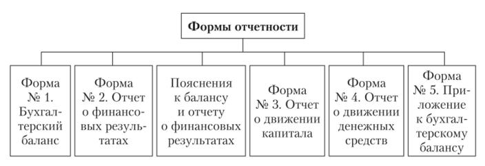 образец заполнения декларации 3 ндфл при покупке имущества