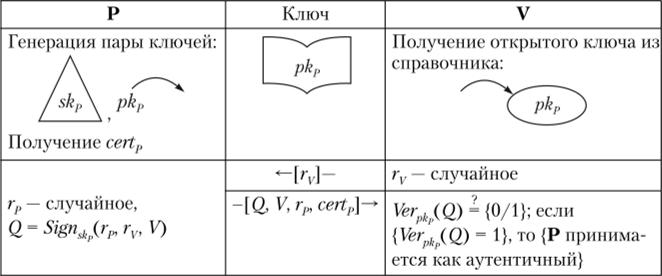 ЭЦП и аутентификация: сделано в России | Журнал сетевых решений/LAN | Издательство «Открытые системы»