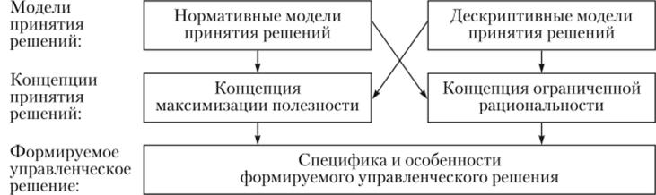 Модели принятия решений в социальной работе модельный бизнес шенкурск