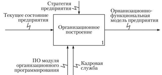 Построение структурной модели практическая работа как работать в паре веб моделью