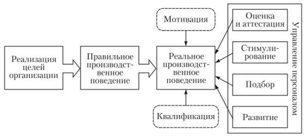 Концептуальная модель управления персоналом