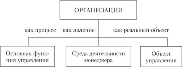 Определение понятия организации