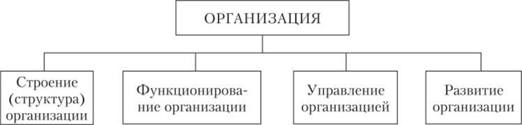 Направления исследования организации