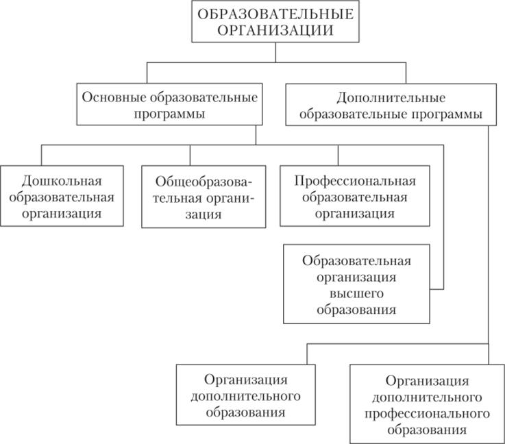 Типы образовательных организаций