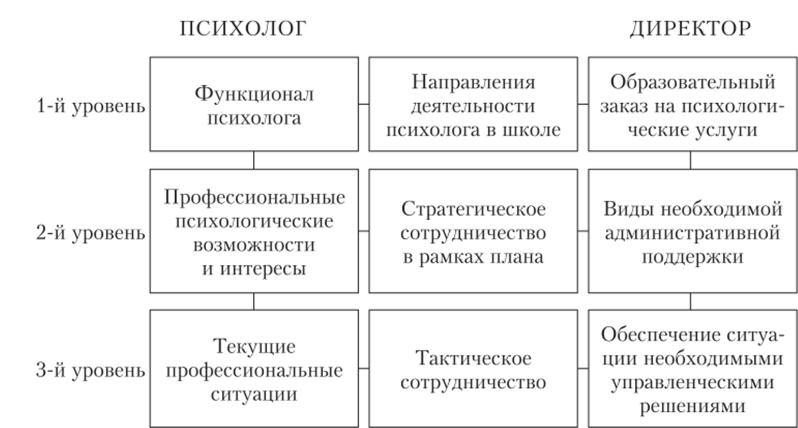 Модели работы педагога психолога в доу вебкам студия спб работа санкт петербург