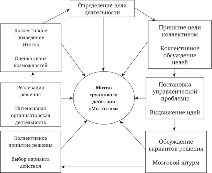 новые модели научного метода работы