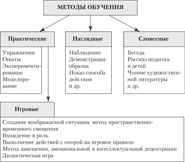 примеры методики использования моделей в работе с дошкольниками