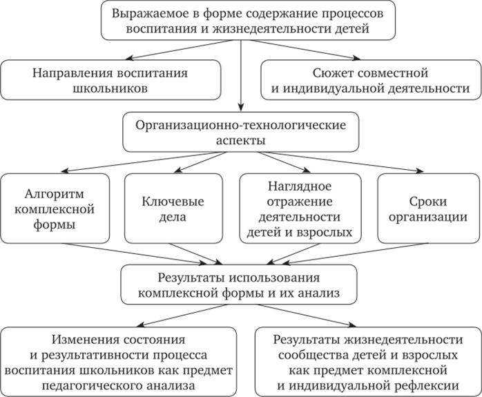 Педагогика: тезисы лекций и практические занятия | тема 9.
