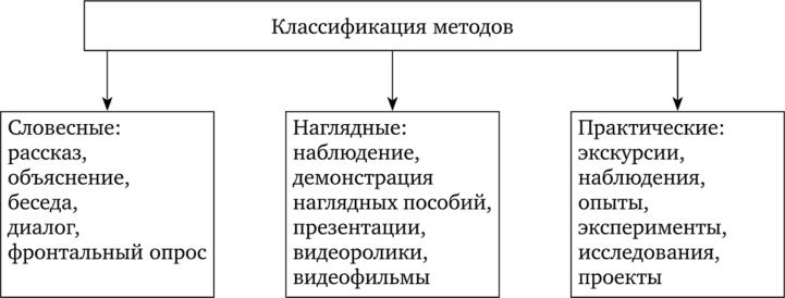 Модели групповой работы на уроках окружающего мира 102938b photo
