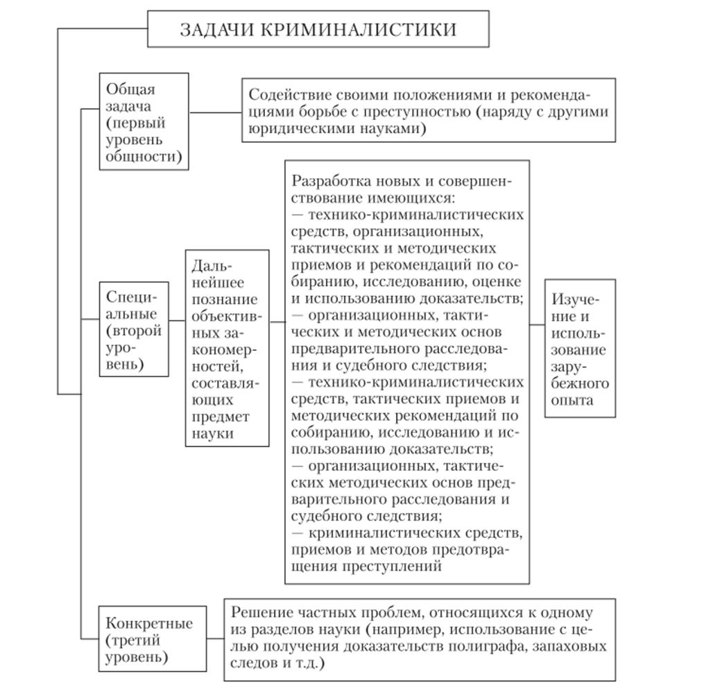 Криминалистика задачи и решения задачи на закон изменения импульса с решением