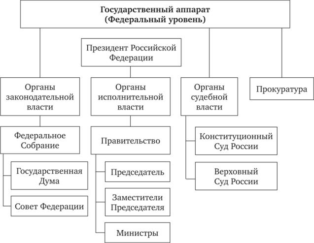 Структура Государства Шпаргалка