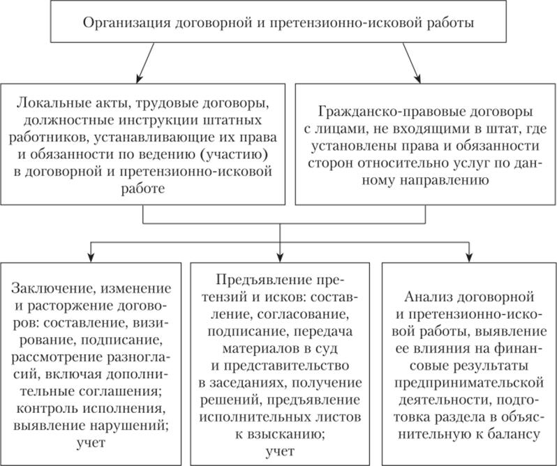организация и составление договоров