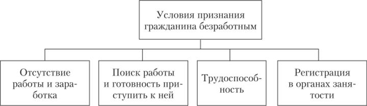 Постановление порядок регистрации безработных граждан медицинская книжка в павлово на оке