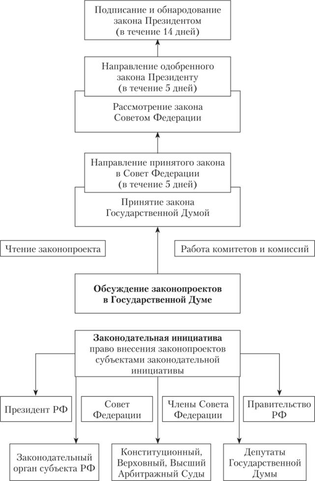 Законодательный процесс в российском парламенте курсовая работа 5927