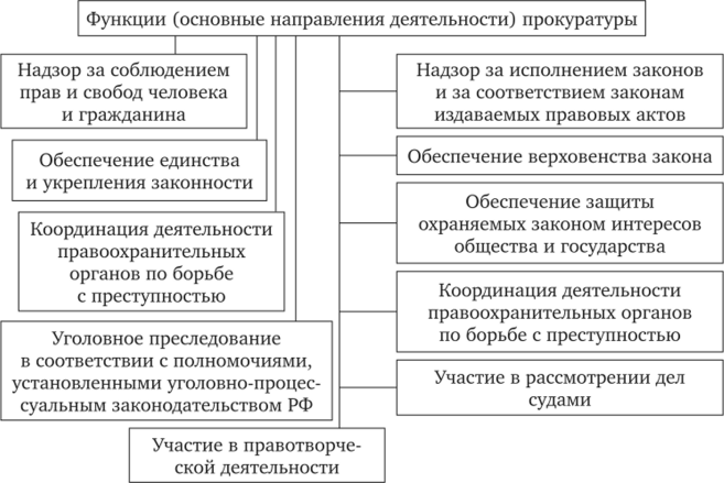 Цели прокурорского надзора