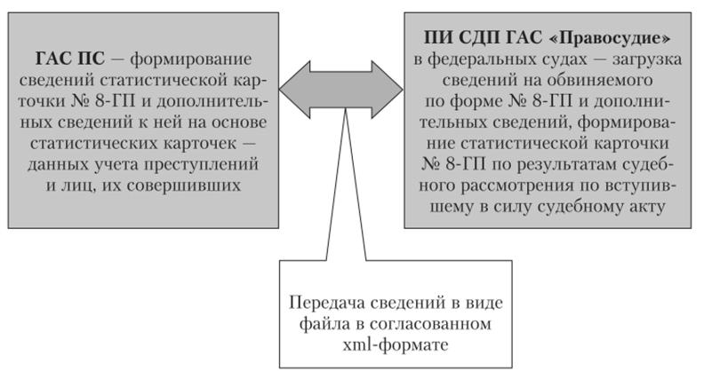 Схема взаимодействия ГАС ПС Генпрокуратуры РФ и ГАС РФ «Правосудие» в части передачи сведений по уголовным делам
