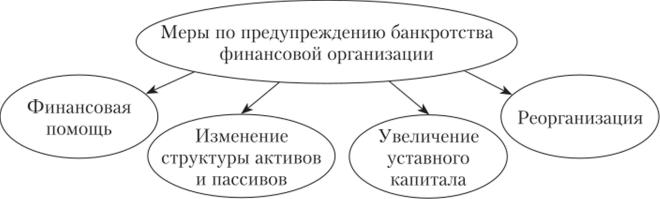 Риск банкротства предприятия и методы его предотвращения