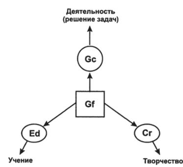 Связь общих способностей и сфер человеческой активности (Дружинин, 2001. С. 245)