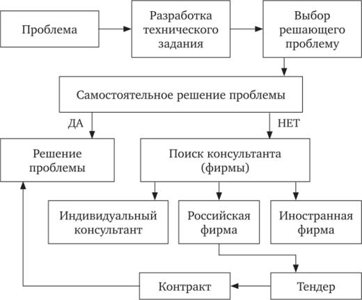 Модели работы организационного консультанта работа в вебчате кудымкар