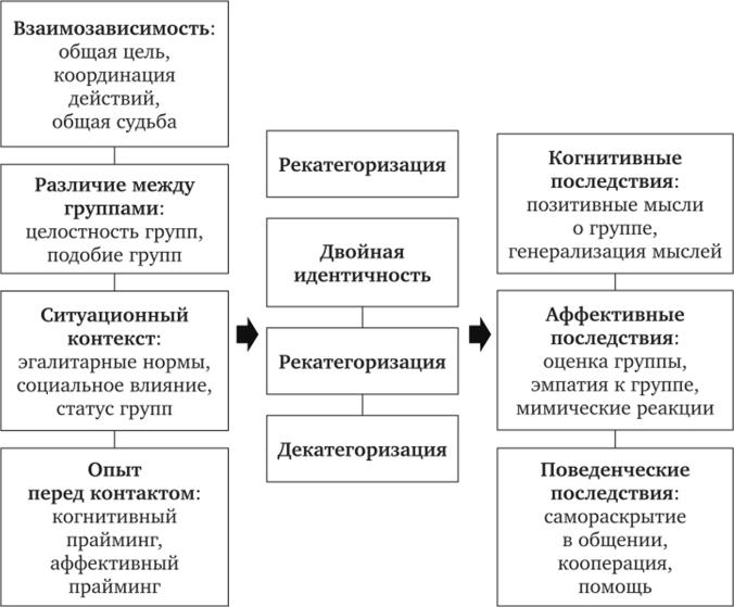 Когнитивные и поведенческие модели социальной работы кристина николаев