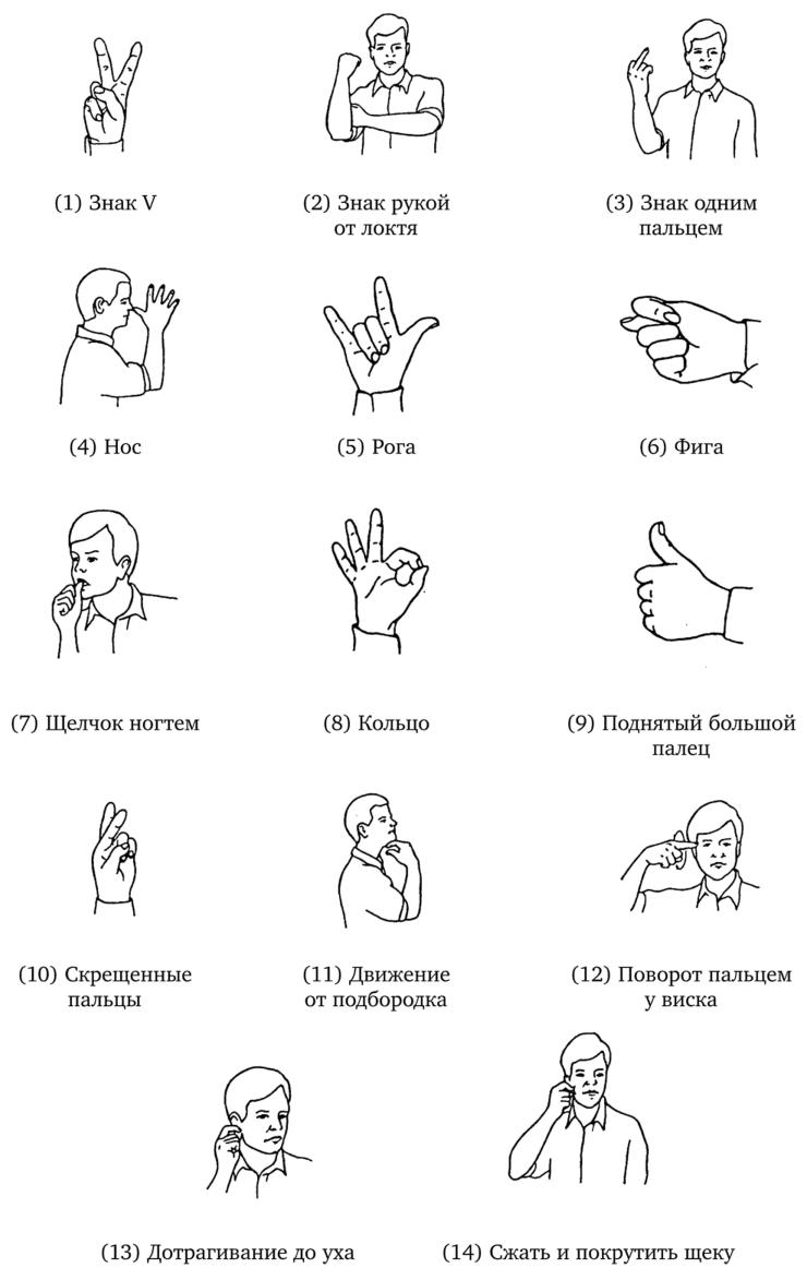 Значащие жесты в Европе и странах с европейской культурой