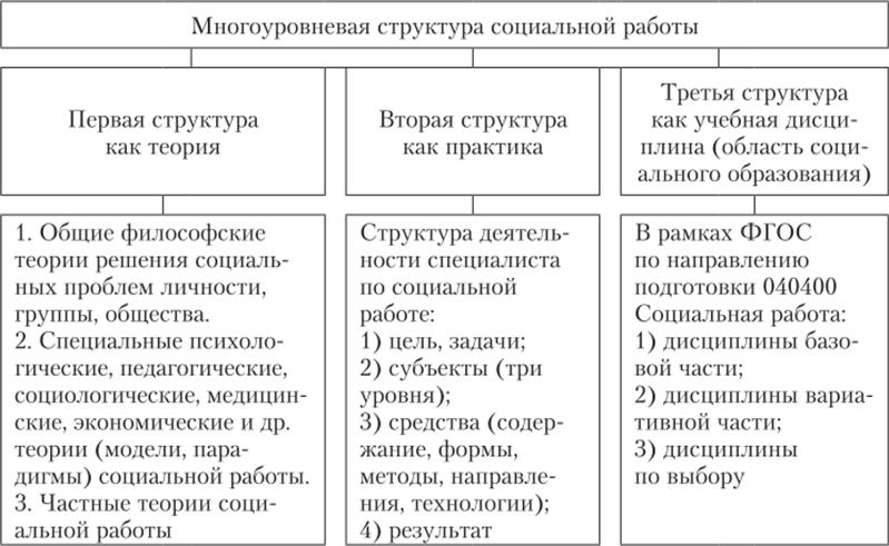 Модели по теории социальной работы девушка модель работы по преемственности