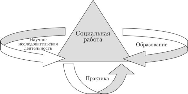 экологические теории и модели практики социальной работы