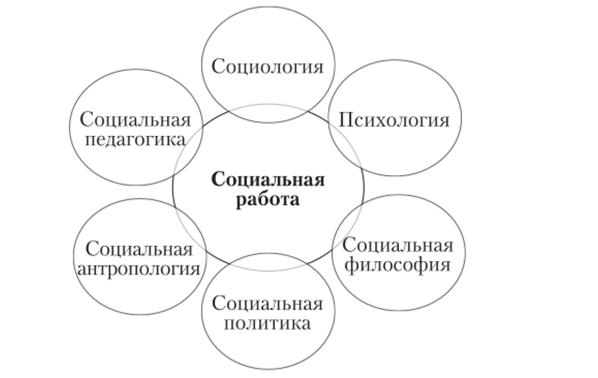 Социальная работа исторические модели полякова все концерты