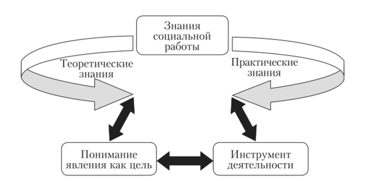 Прогностическая девушка модель в социальной работе работа девушкам до 18 лет в челябинске