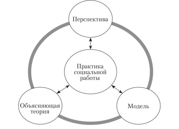 Связь между теориями и моделями социальной работы самая хорошая работа для девушек